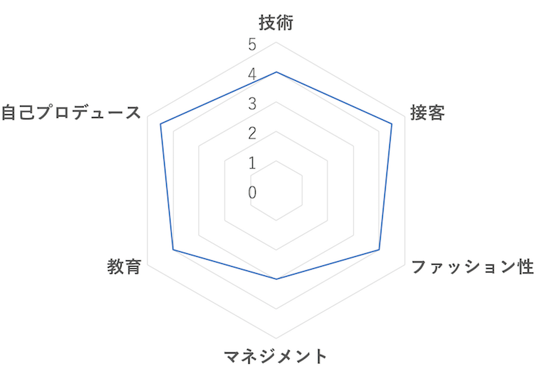 那須久美子さんの自己分析チャート